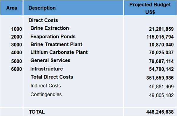 Project Capex Breakdown