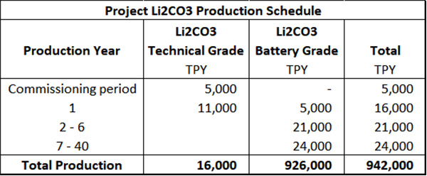 Lithium carbonate production schedule